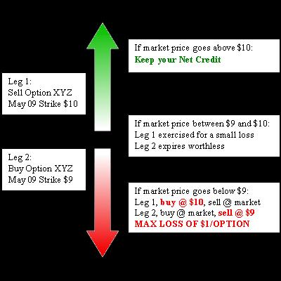 Opciones binarias investopedia